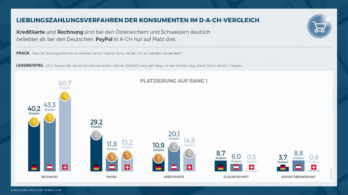 ECC-Payment-Studie_Lieblingszahlungsverfahren-D-A-CH