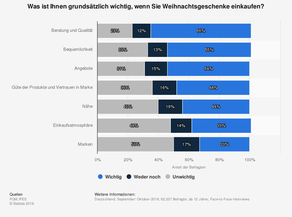 statistic_id247340_kaufkriterien-beim-kauf-von-weihnachtsgeschenken-in-deutschland-2019