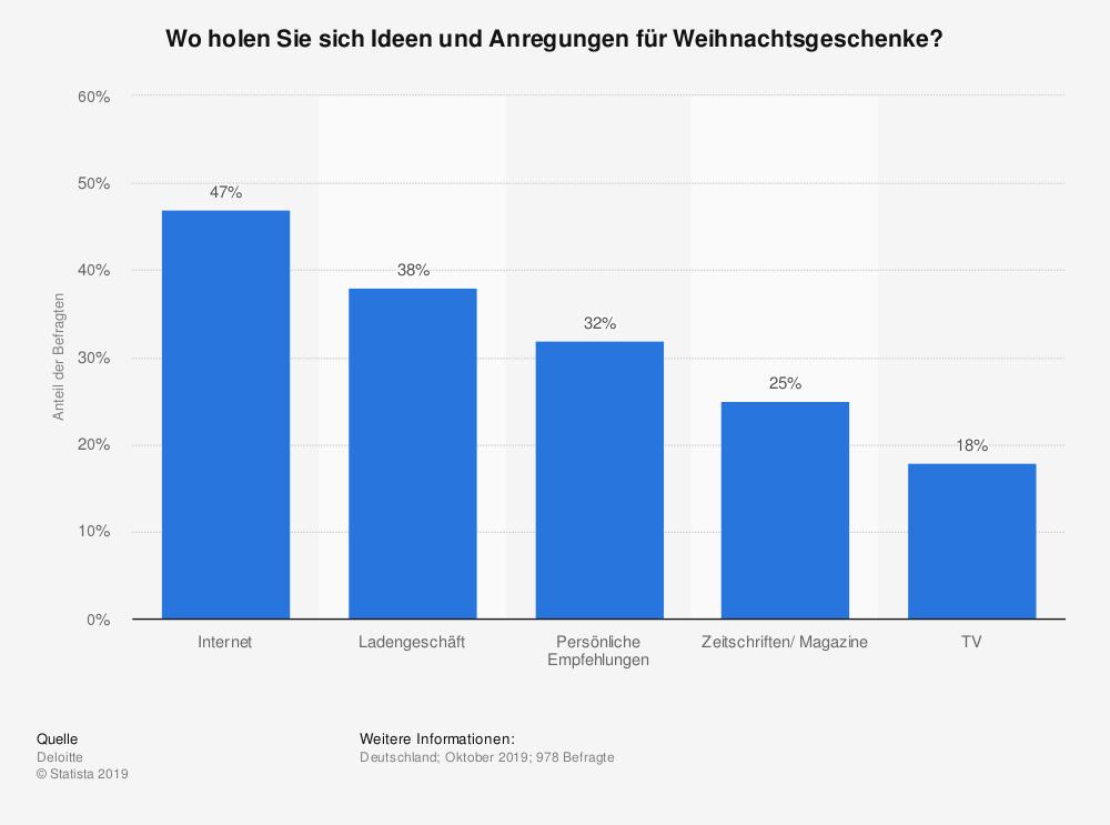 statistic_id478126_umfrage-zu-inspirationsquellen-fuer-weihnachtsgeschenke-in-deutschland-2019