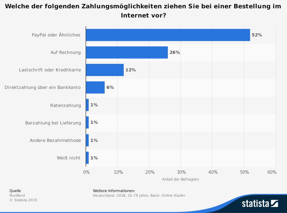 statistic_id319321_beliebteste-methode-zur-zahlung-von-online-bestellungen-in-deutschland-2018