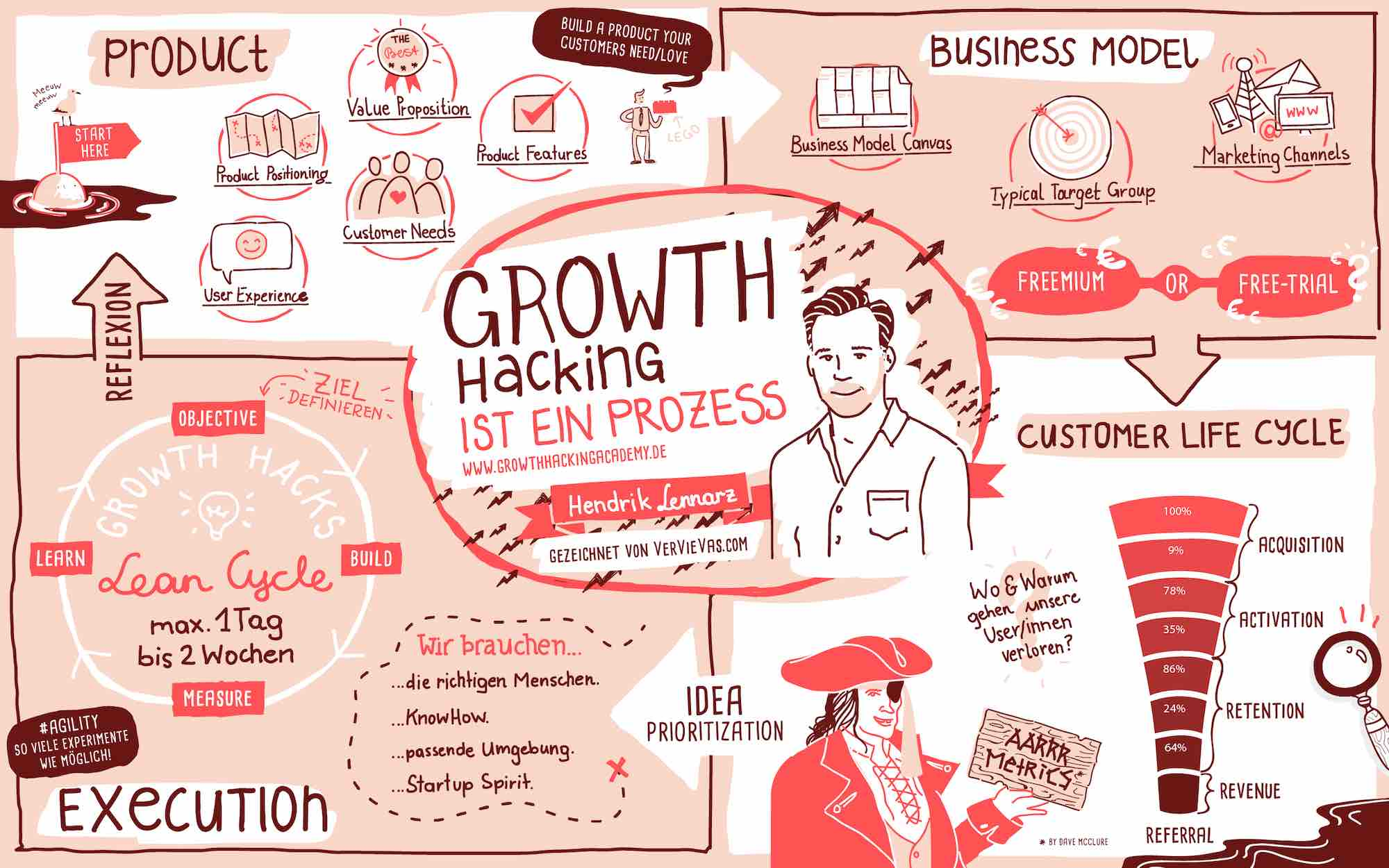 Growth-Hacking-Prozess-Full-Small