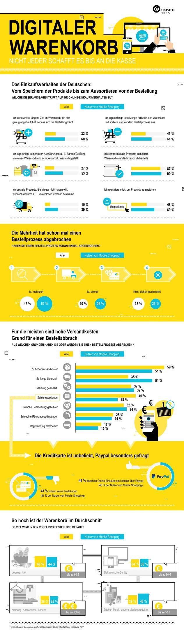 Infografik Warenkorb Checkout-Optimierungg