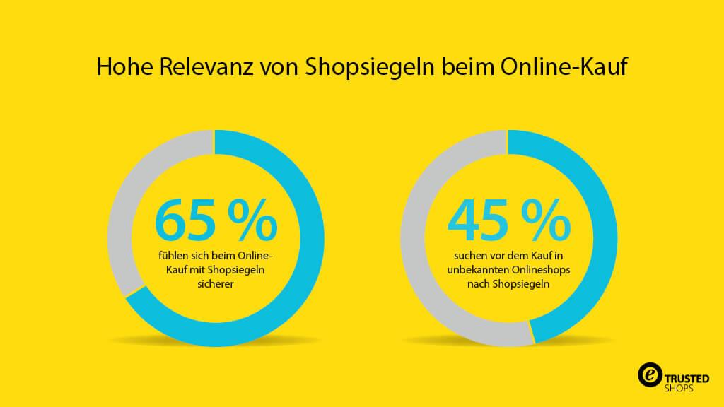 20171218_elaboratum-Studie-Shopsiegel_SocialMediaGrafik_1024x576px_de_DE-MKT-14282