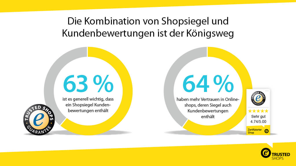 20171218_elaboratum-Studie-Shopsiegel_SocialMediaGrafik_1024x576px_de_DE-MKT-14284