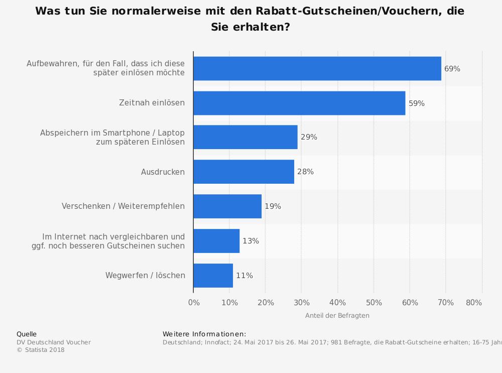 umfrage-zur-anwendung-von-gutscheinen-fuer-produktverguenstigungen