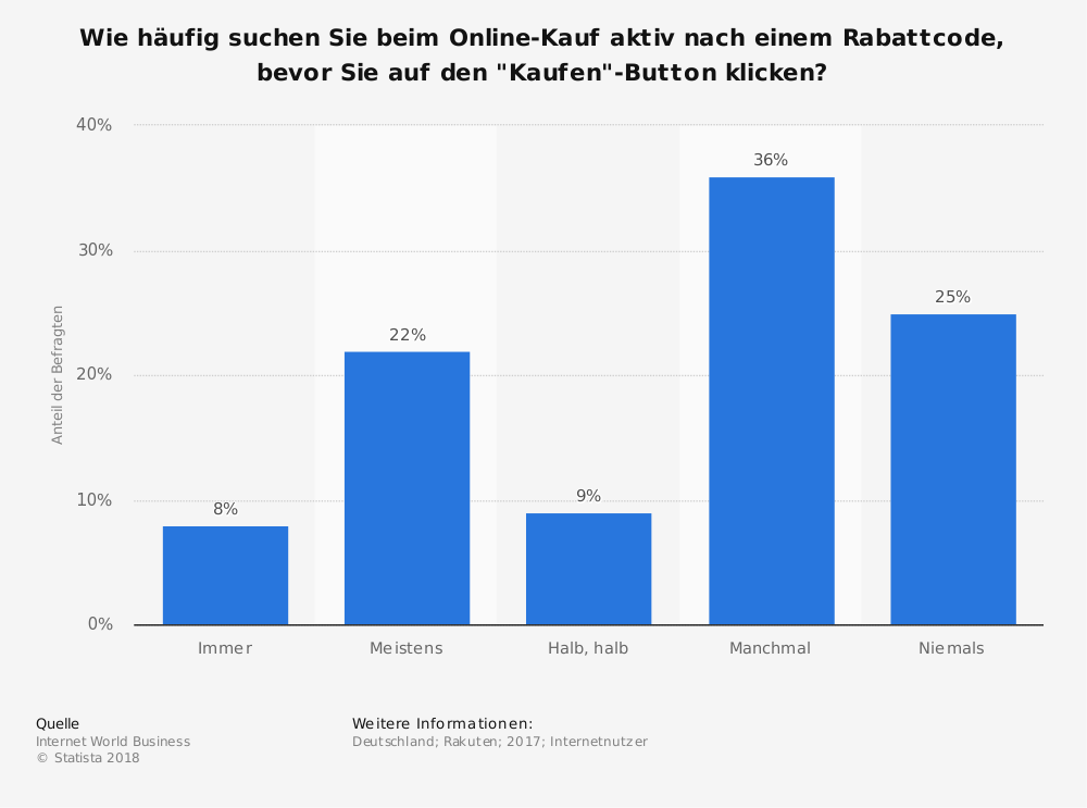 umfrage-zur-suche-nach-rabattcodes-durch-online-shopper