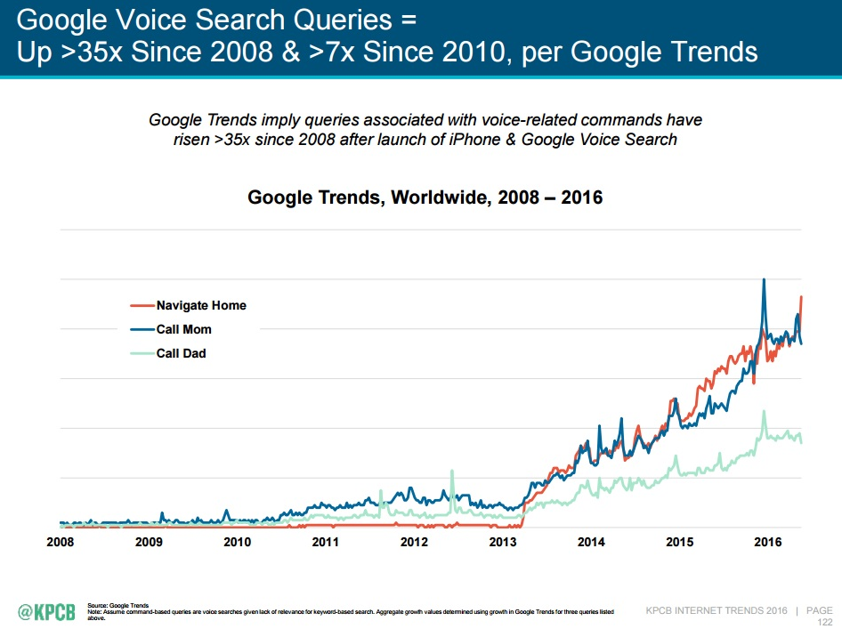 Meeker_trends_voice_search
