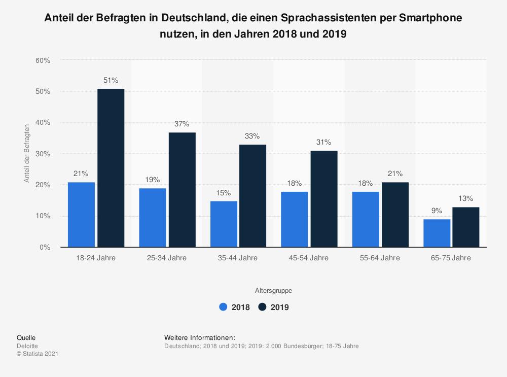 statistic_id1096587_umfrage-zur-nutzung-von-sprachassistenten-in-deutschland-nach-altersgruppe-2019