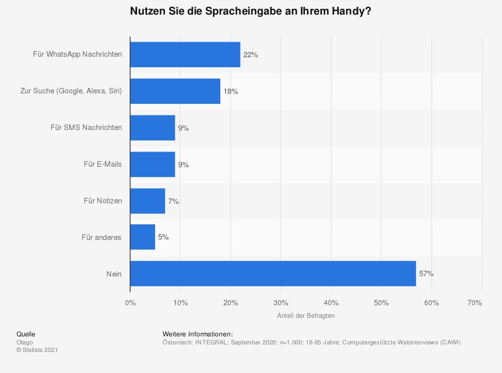 statistic_id669286_nutzung-der-spracheingabe-am-handy-in-oesterreich-2020
