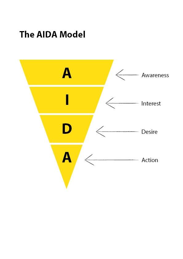 Eine graphische Übersicht des AIDA-Modells ist zu sehen.