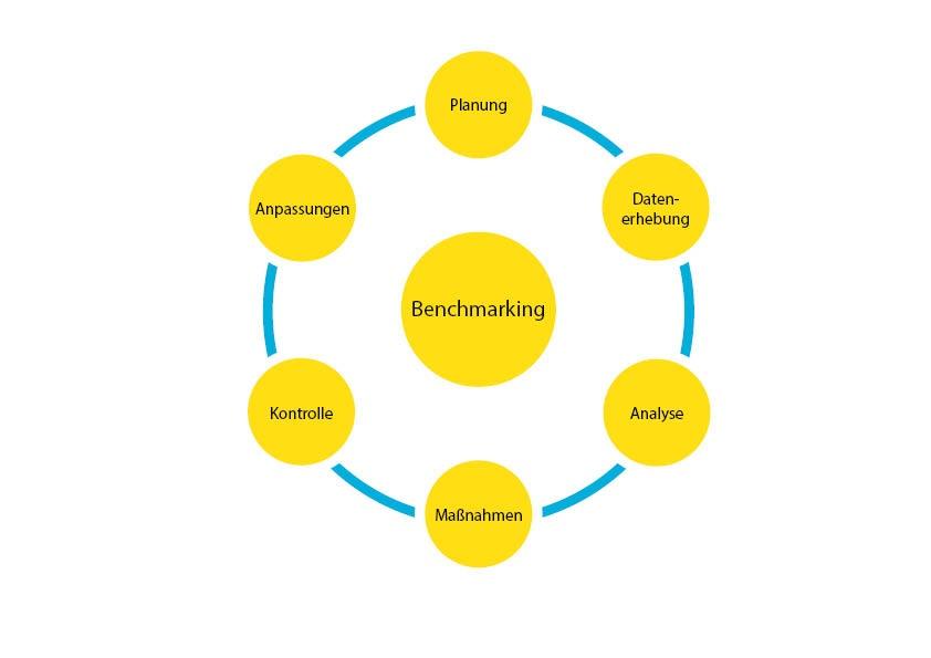 Benchmarking Definition Gabler Wirtschaftslexikon 15
