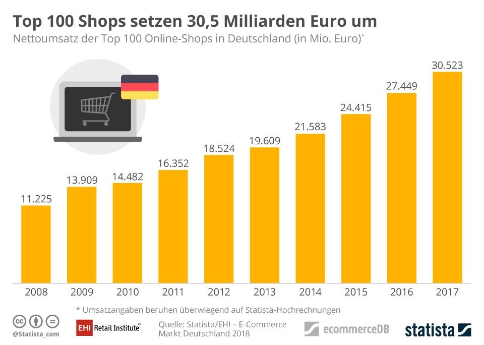 infografik_15392_nettoumsatz_der_top_100_online_shops_in_deutschland_n