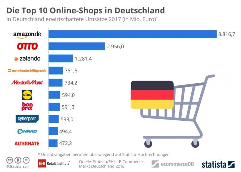infografik_642_top_10_online_shops_in_deutschland_nach_umsatz_n_1_0
