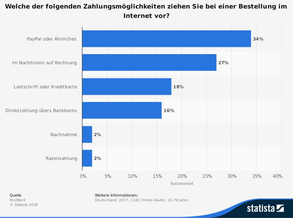 statistic_id319321_beliebteste-methode-zur-zahlung-von-online-bestellungen-in-deutschland-2017