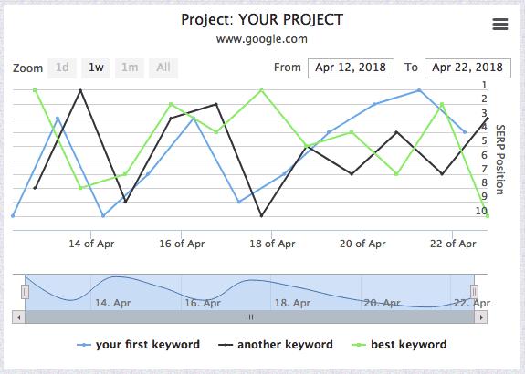 Ranking-Checker-Serplab-Screenshot