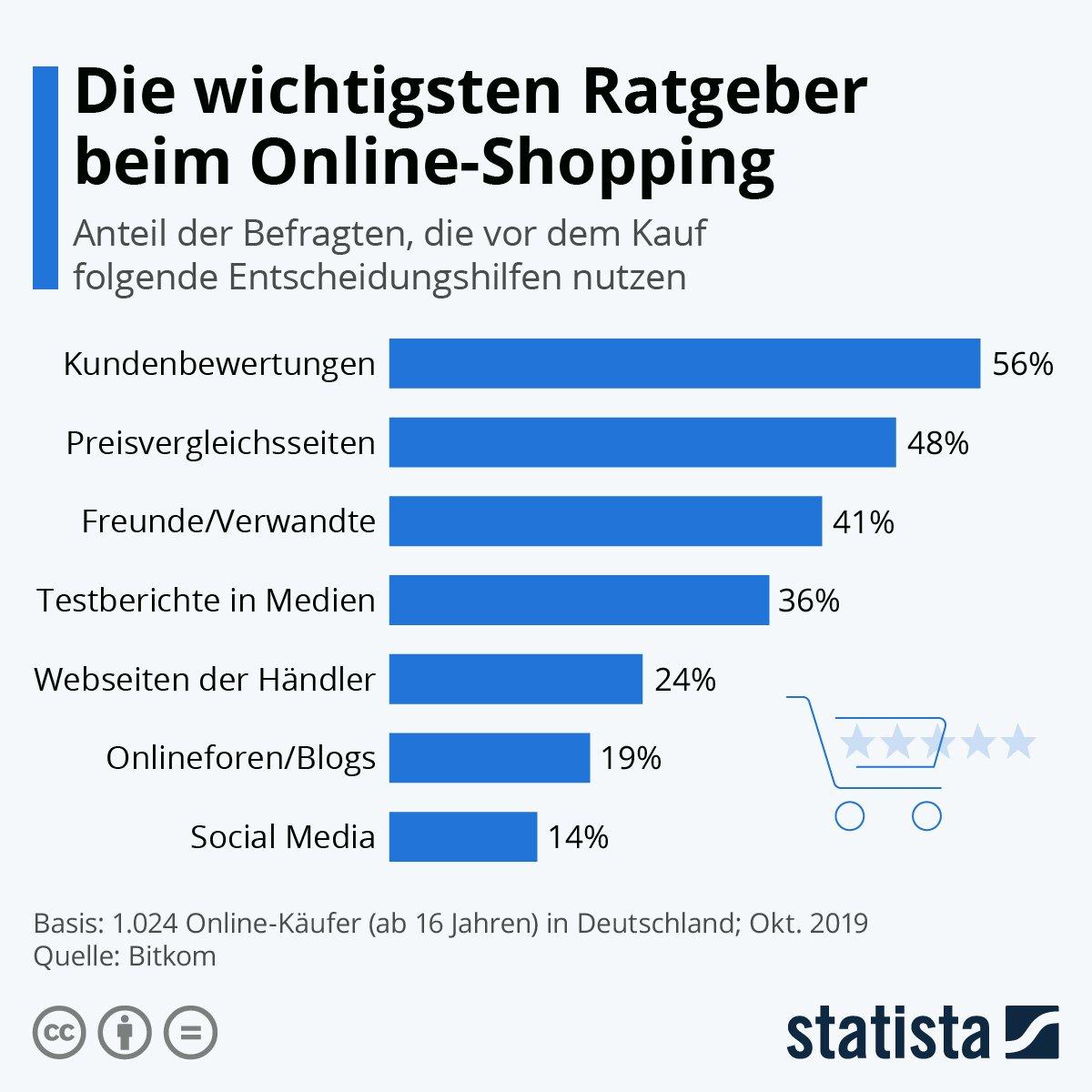 statista-faktoren-online-shopping