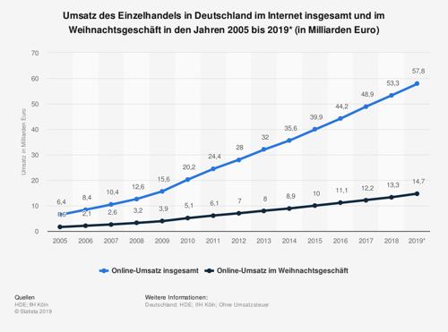 statistic_id166745_einzelhandelsumsatz-im-internet-in-deutschland-insgesamt-und-zu-weihnachten-bis-2019