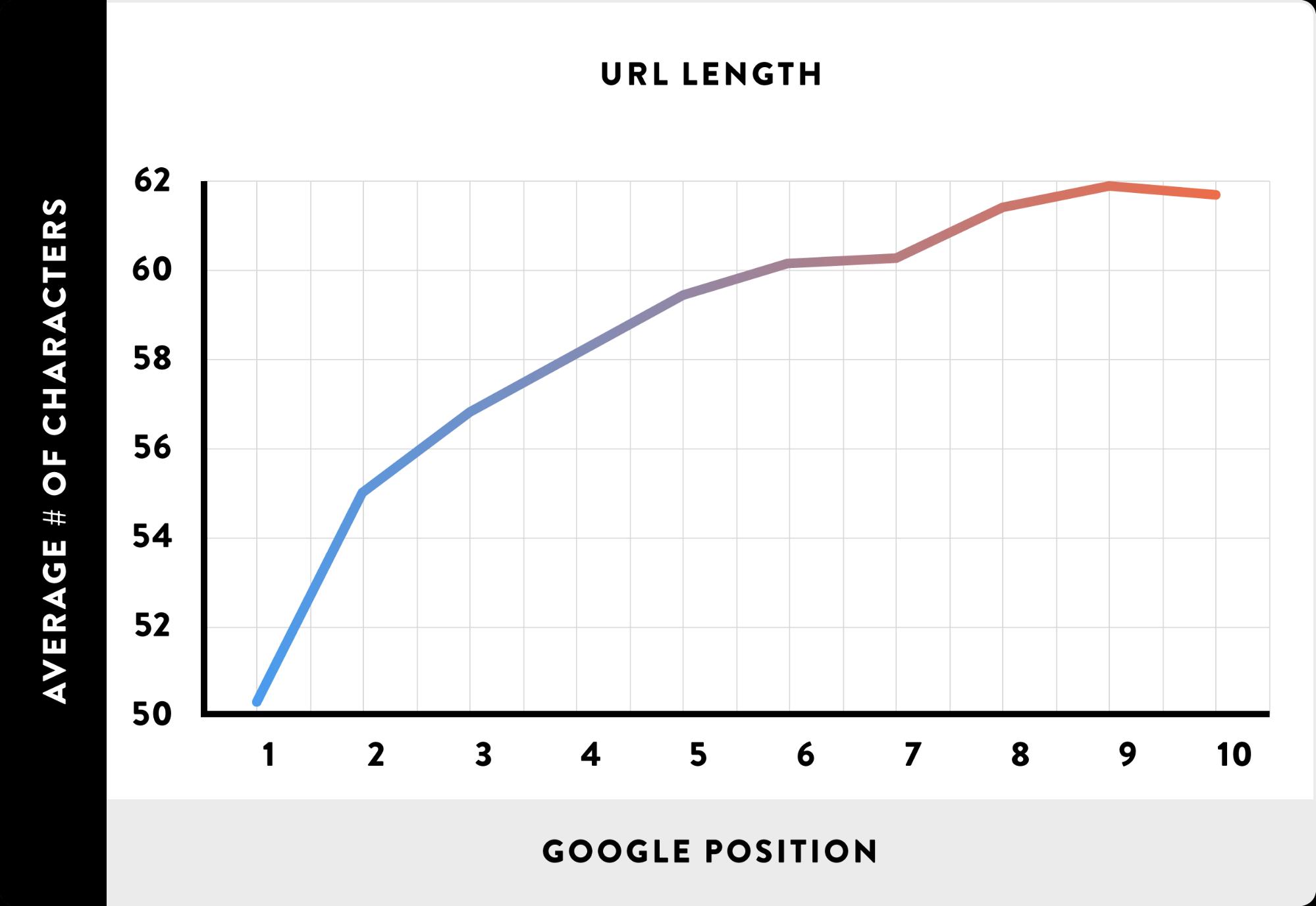 Eine Grafik, die das Verhältnis von URL-Länge und Position bei Google anzeigt.