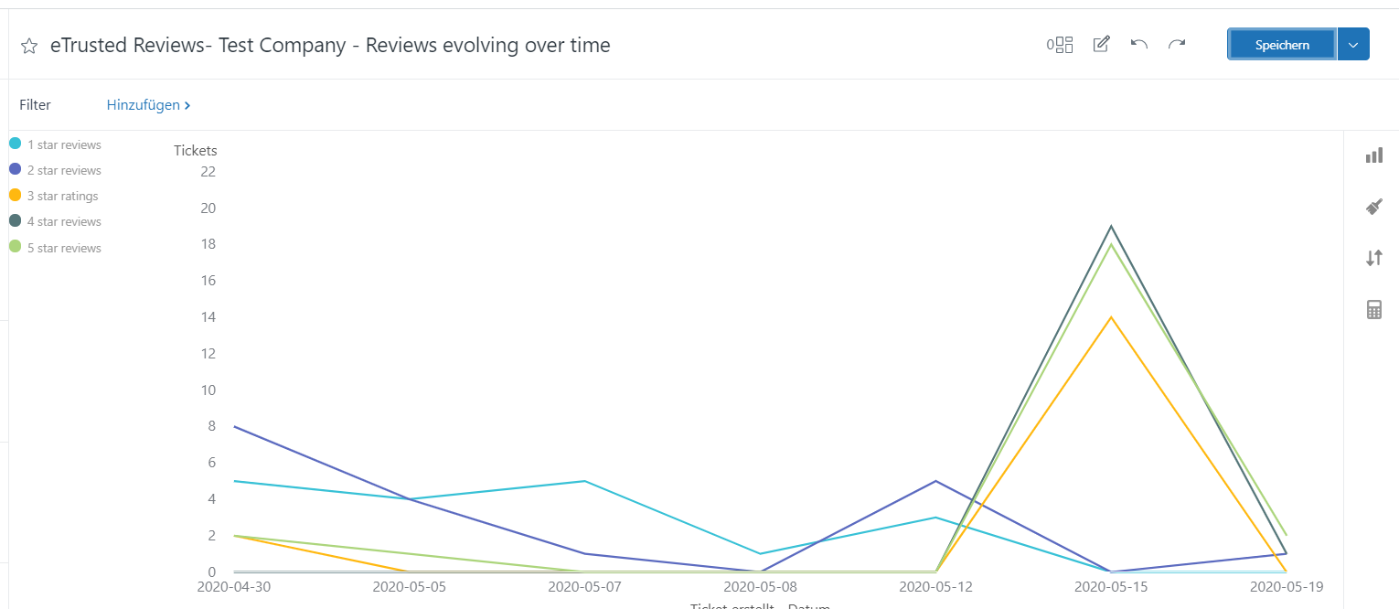 analytics_reviews evolving over time