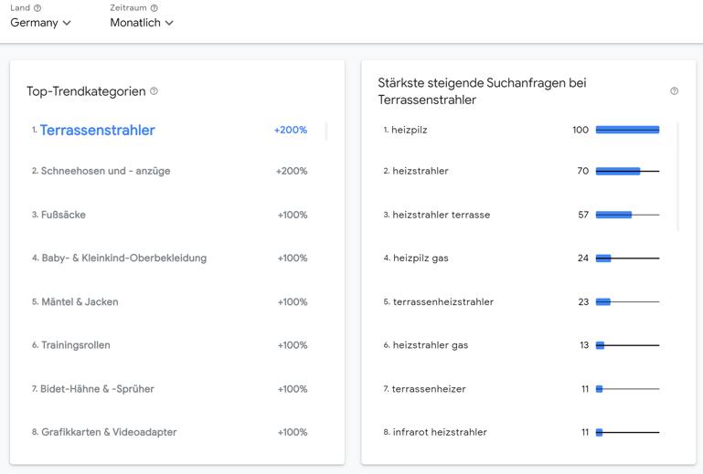 Screenshot_Rising_Retail_Categories_DACH_2