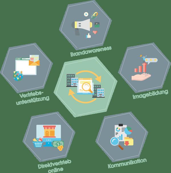 B2B-Marketing-Ziele