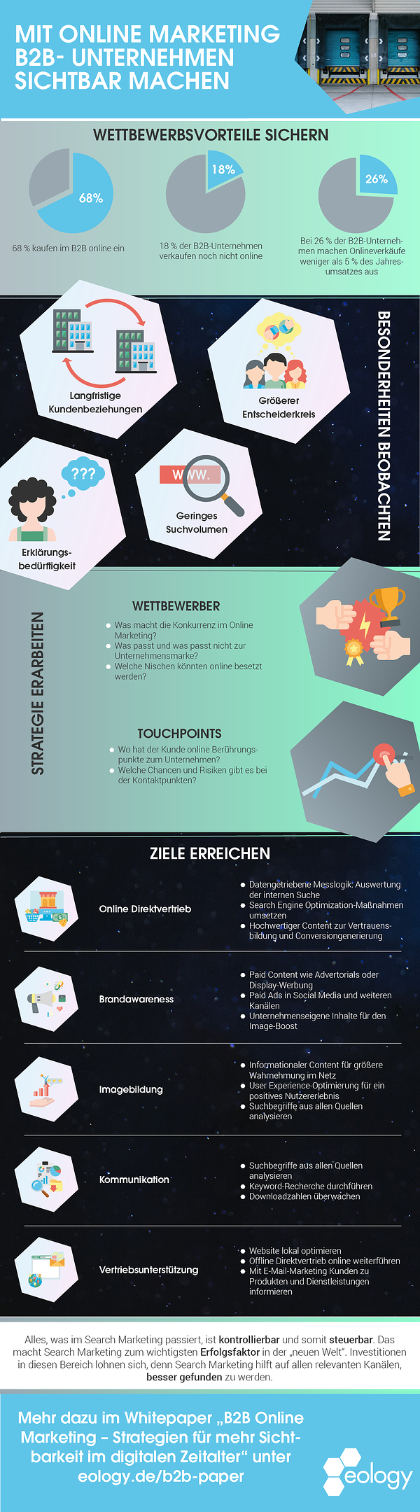 Infografik-Mit-Online-Marketing-B2B-Unternehmen-sichtbar-machen