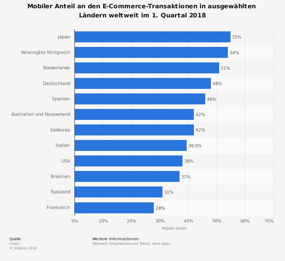 statistic_id692924_mobile-commerce-anteil-an-den-transaktionen-im-online-handel-weltweit-2018