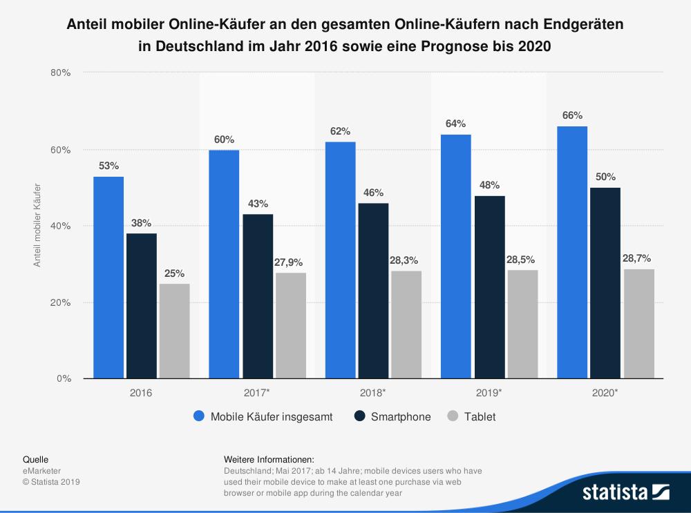 statistic_id743078_prognose-zum-anteil-mobiler-kaeufer-an-den-gesamten-online-kaeufern-in-deutschland-2020