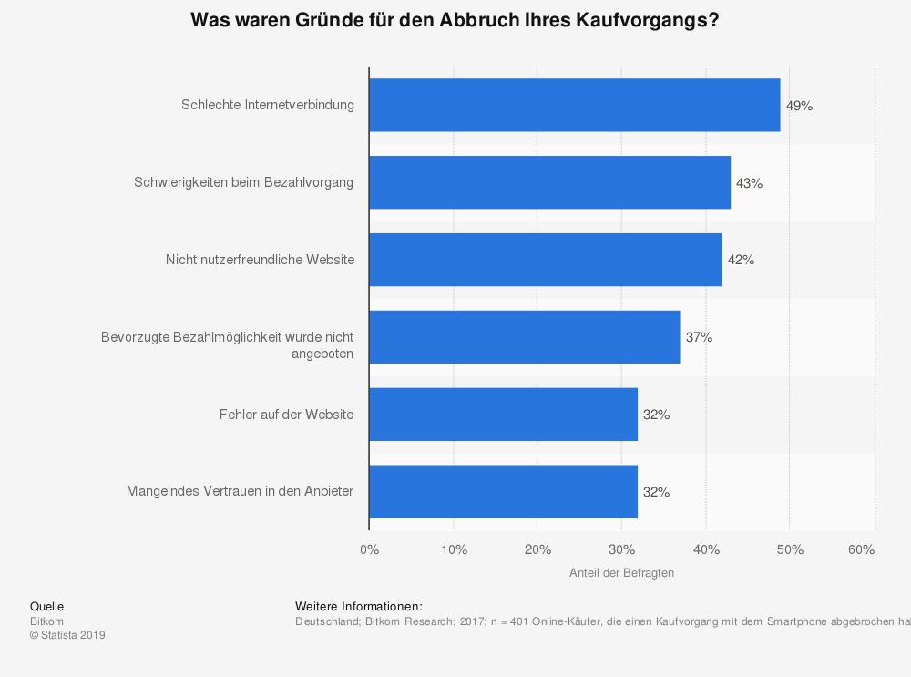 statistic_id798513_umfrage-zu-gruenden-fuer-den-abbruch-eines-kaufvorgangs-im-mobile-commerce-2017