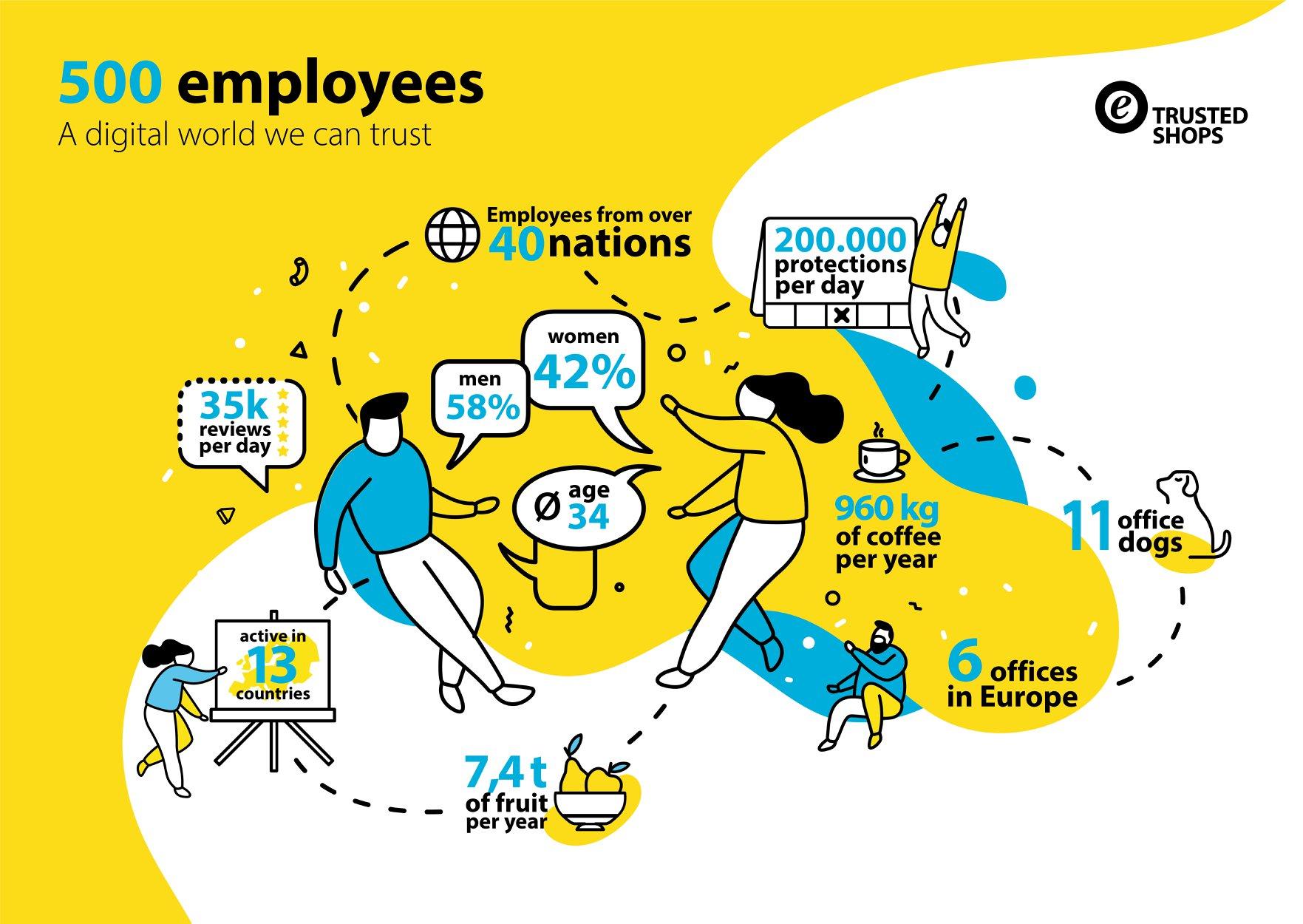 Eine Grafik zeigt die Besonderheiten des Trusted Shops Unternehmens.