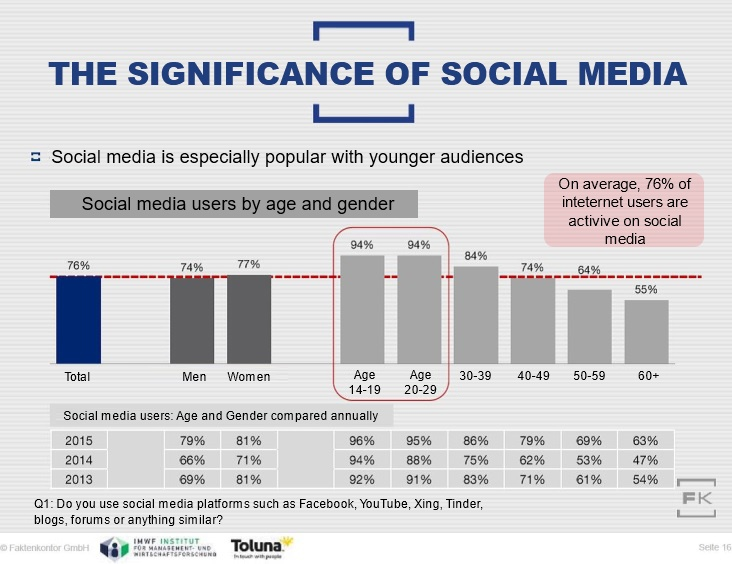 Significance_of_Social_Media_Chart