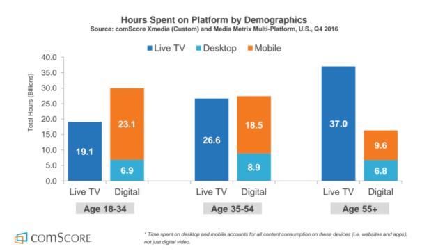 TV vs digital