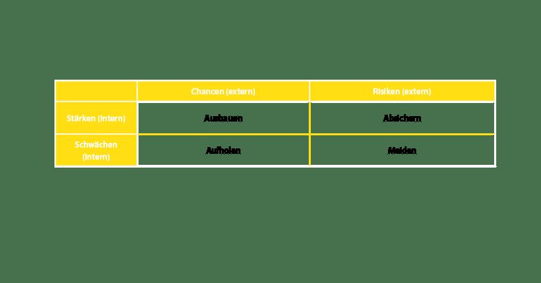 Übersicht Beispiel SWOT-Matrix