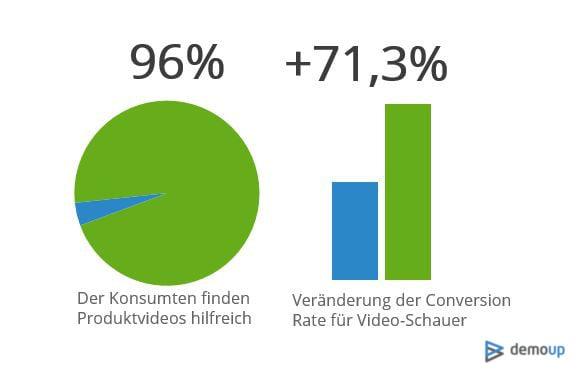 Produktvideos erhöhen Konversionsrate