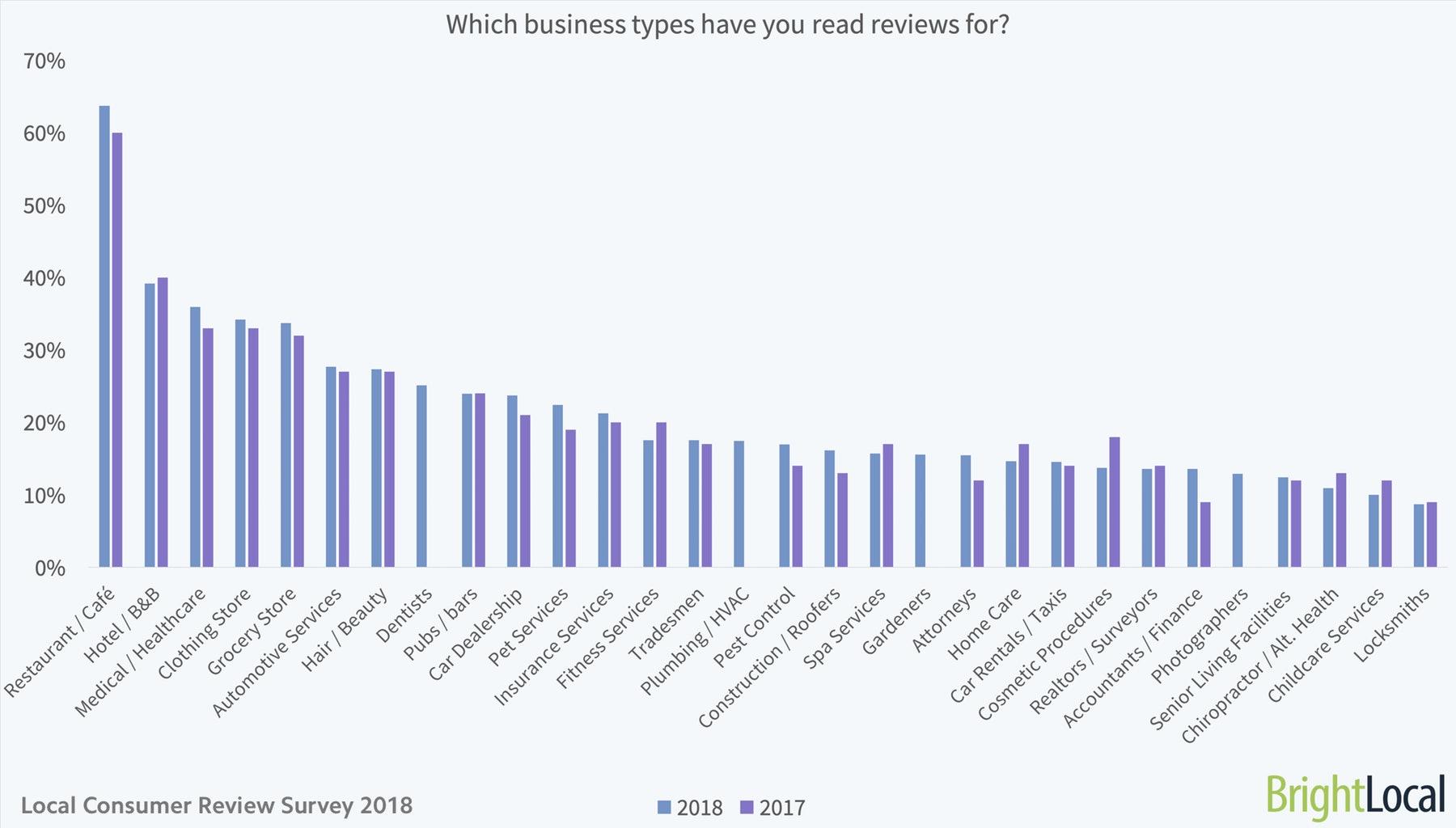 Für welche Unternehmenstypen haben Sie bereits Bewertungen gelesen?