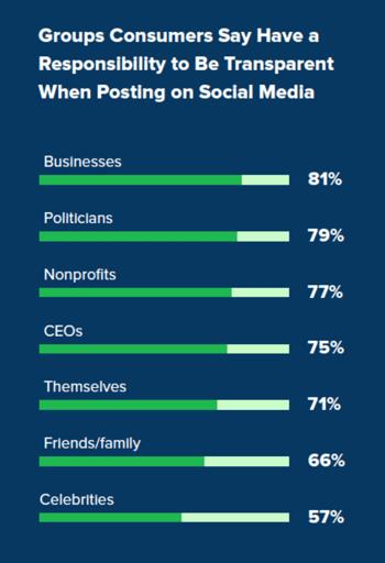 Sproutsocial Graph über Gruppen die auf sozialen Medien transparent sein sollen
