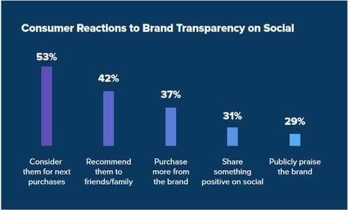 Sproutsocial Graph zu Rekationen auf Markentransparenz auf sozialen Medien