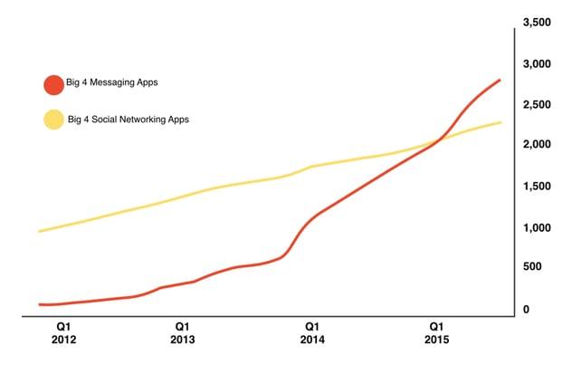 statistik-chatbots-soziale-netzwerke.png