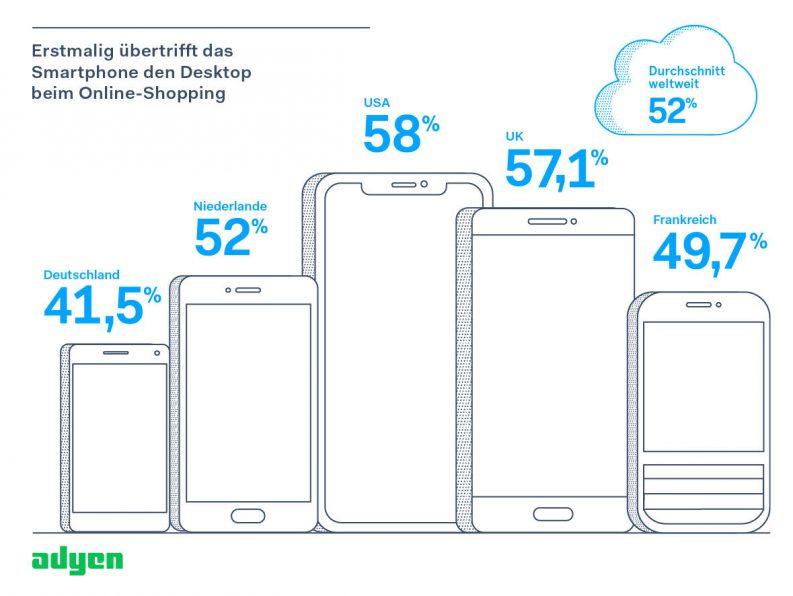 Erstmalig übertrifft das Smartphone den Desktop beim Online-Shopping