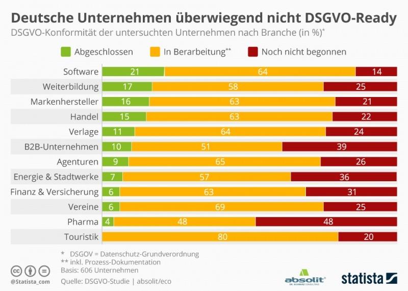 infografik_13651_dsgvo_konformitaet_von_unternehmen_in_deutschland_n_0 (1)