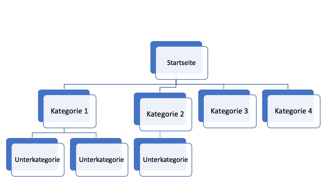 webseiten-struktur