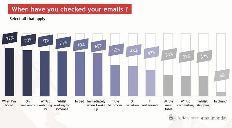 E-Mails Checken