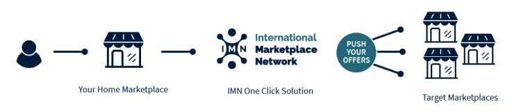 imn-how_it_works