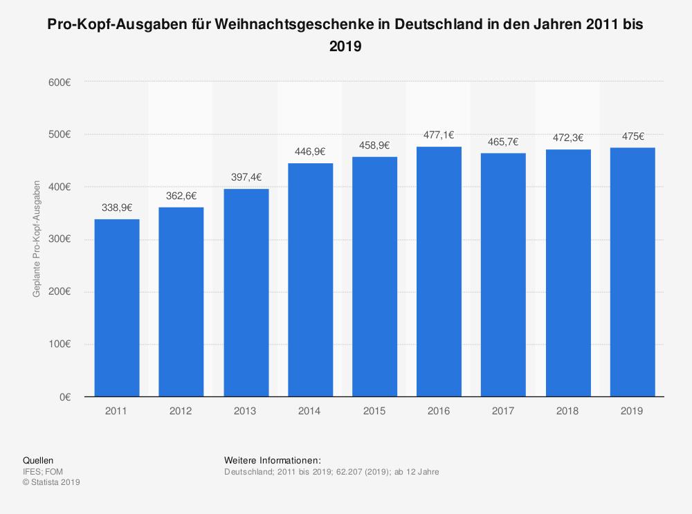 statistic_id208623_durchschnittliche-ausgaben-fuer-weihnachtsgeschenke-in-deutschland-bis-2019
