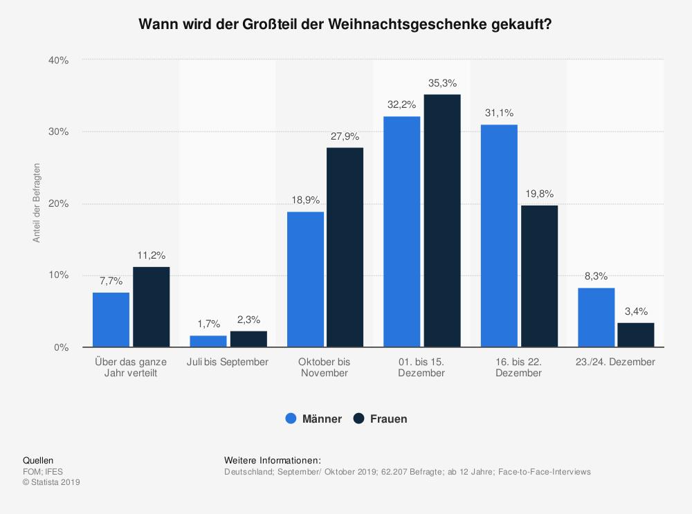 statistic_id361848_kaufzeitpunkt-fuer-weihnachtsgeschenke-in-deutschland-nach-geschlecht-2019